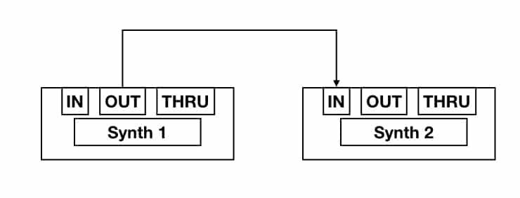 Basic MIDI link